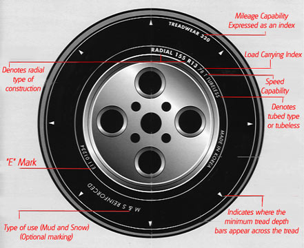 Tyres Specification